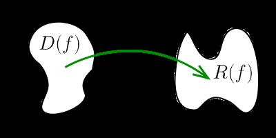 Функция как отображение D(f) в R(f)